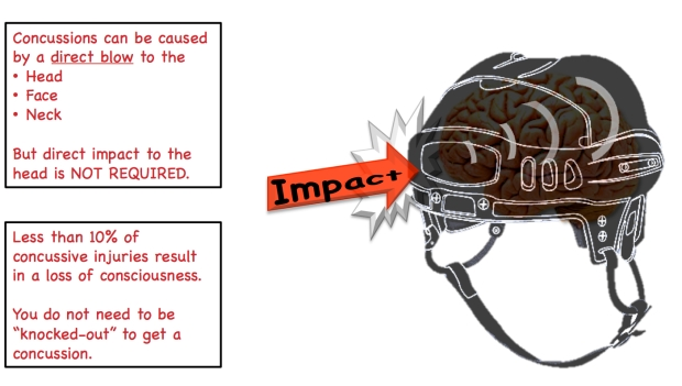 Concussion Mechanism